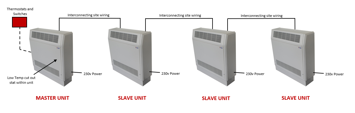 Linked fan convector units